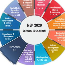 Rathinavani 90.8 CR   New Educational Policy 2020   Perspective from Higher Education   School Education   Teacher Education   College Education   Interview Talk from Ms. Priya Senthil   Coimbatore